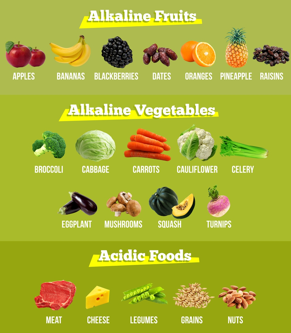 F3 Alkaline-Diet-Menu