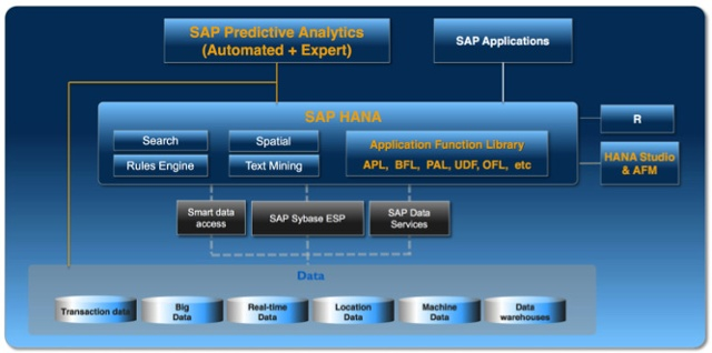 SAP_HANA_Predictive_Analytics4